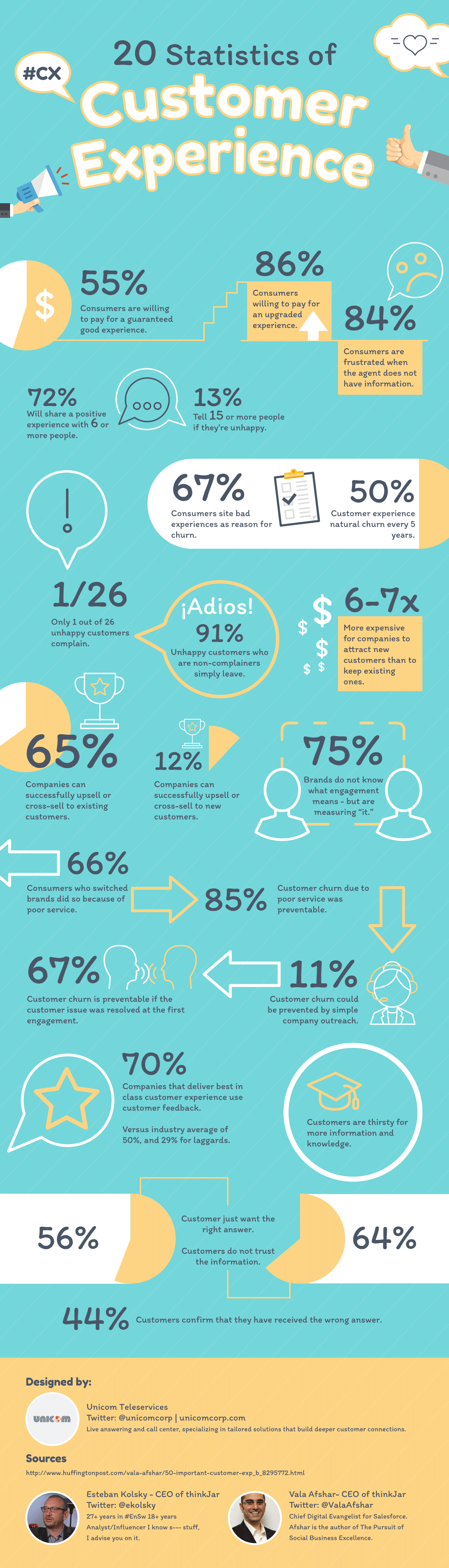 Statistic of Customer Experience Infographic