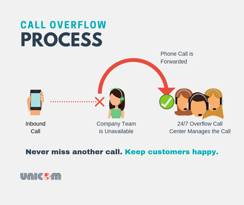 Diagram explaining the call overflow process for help desks